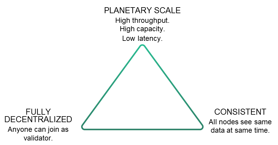 A visual representation of the Scalability Trilemma