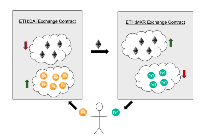 swapping erc20s